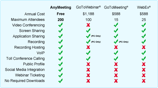 Web Conferencing Features Comparison